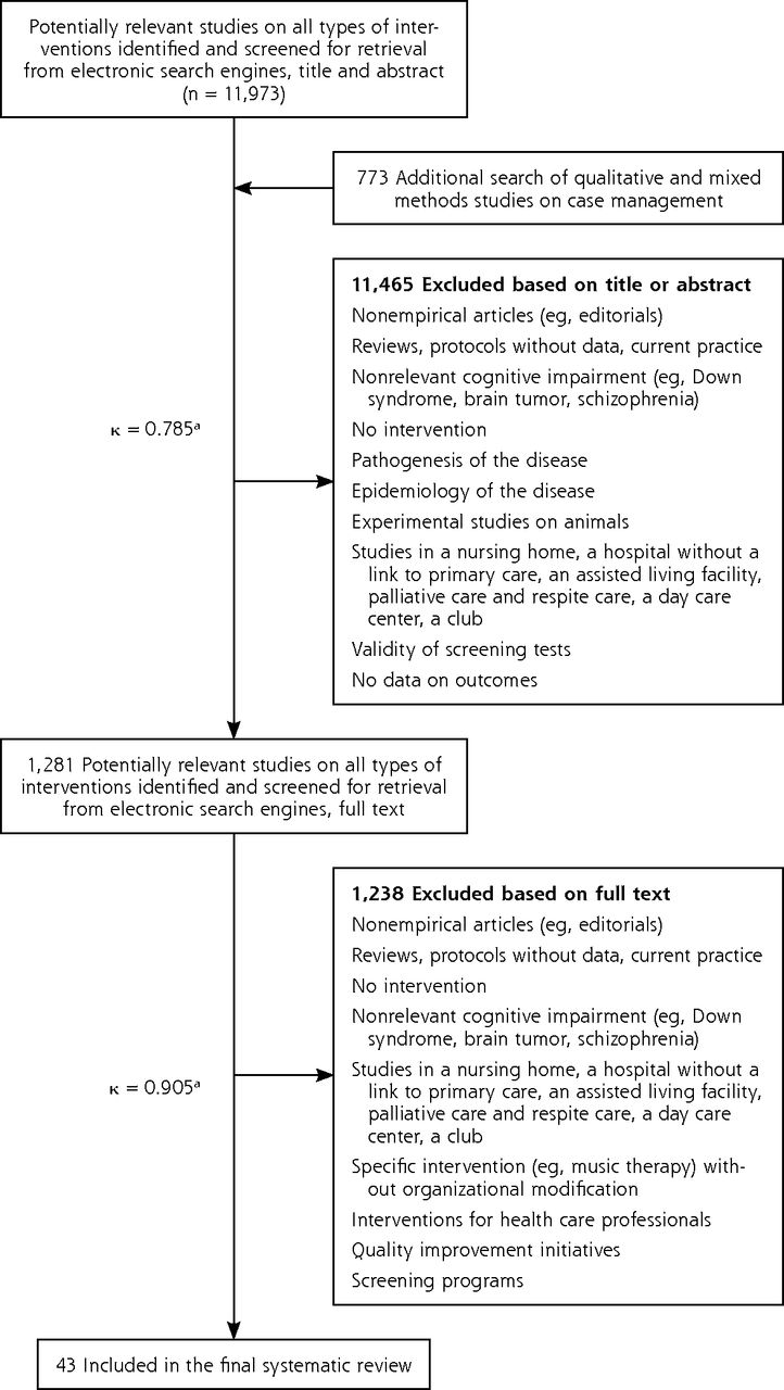 Barriers To Implementation Of Case Management For Patients With Current Reviews 1 Dementia A Systematic Mixed Studies Review