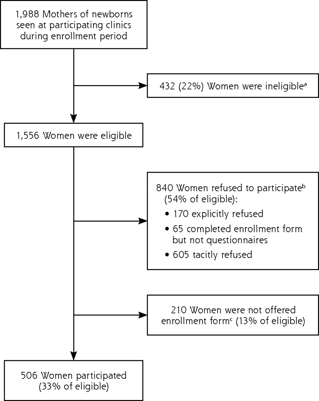 Postpartum Depression Screening At Well Child Visits Validity Of A 2 Question Screen And The PHQ 9