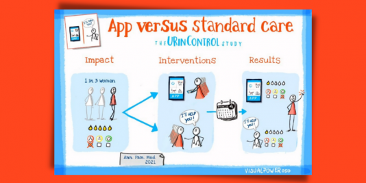 Illustration of the URinControl Study, a trial comparing an app vs standard care. 1 out of 3 women have negative symptoms of incontinence. Participants were randomized to either the app or usual care with their PCP. After 4 months, results showed that the two interventions showed similar results decreasing severity of symptoms and increased self reported quality of life.
