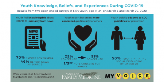 Youth Knowledge, Beliefs, and Experiences During COVID-19. Results from two open-ended surveys of 1,174 youth, age 14-24, on March 6 and March 20, 2020. Waselewski et al. Ann Fam Med. March